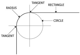 Radius Measurements